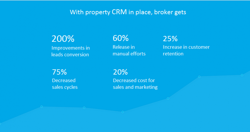 Why integrate website with CRM: A case study of realtor's business